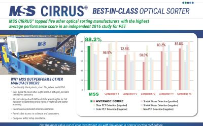 MSS CIRRUS® optical sorter achieves high score in independent study of shrink-sleeved PET bottles
